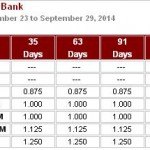 Sample computation of interest – Time Deposit Rate from BPI Direct Savings Bank